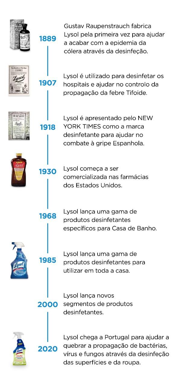 Lysol cronologia